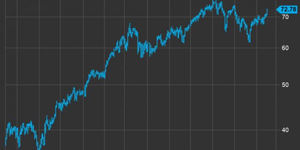 The energy sector is on a roll and these top stocks have a possible 70% upside